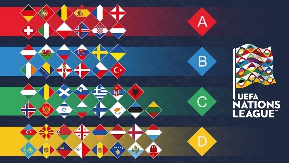 Groupes Ligue des Nations